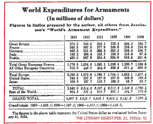 The World Wide Military Expansion <br />(The Literary Digest, 1935)