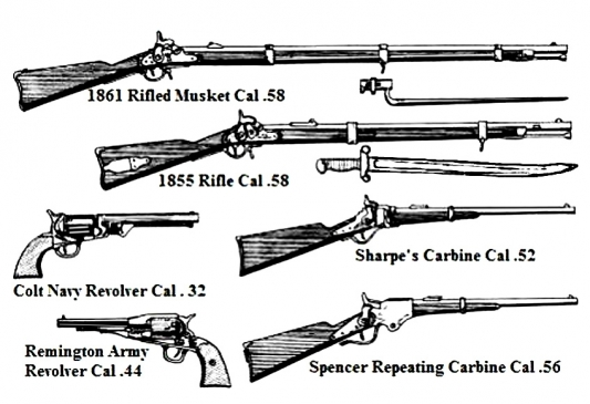 articles about weapons in the civil war