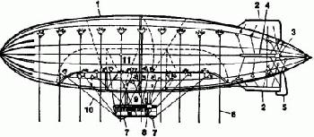 diagram of a WW1 Zeppelin