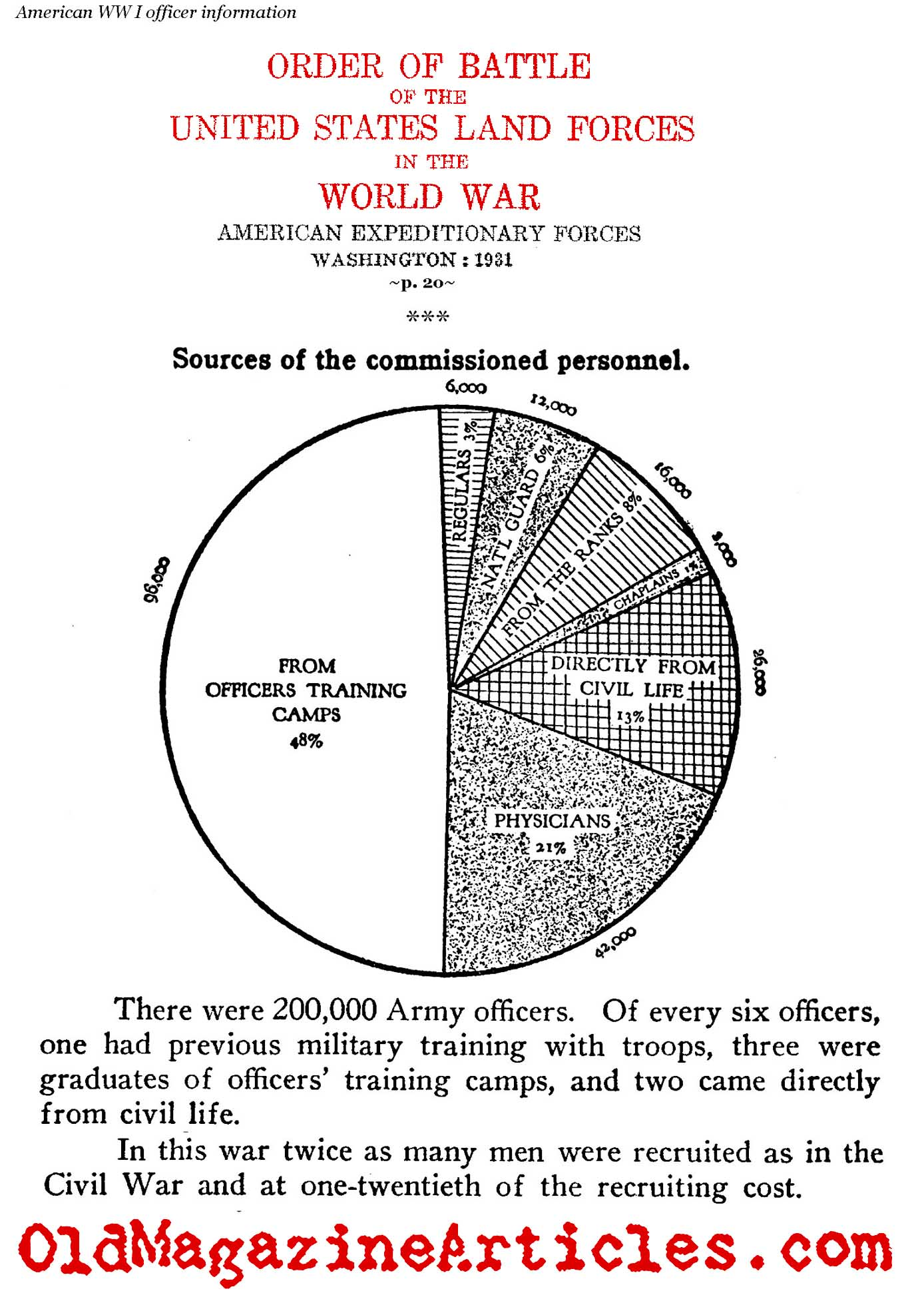 A Study of World War I American Army Officers (U.S. Government Archive, 1931)